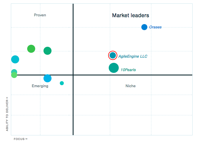 Leader's Matrix