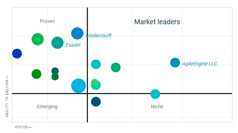 Top tech companies in Bay Area featured in the Clutch Leadership Matrix