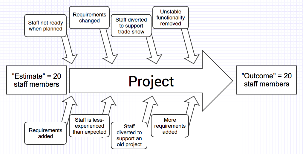 software development estimation chart