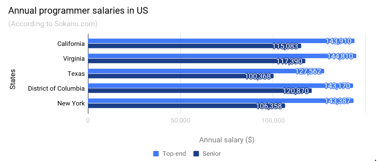 Annual developer salaries in the US