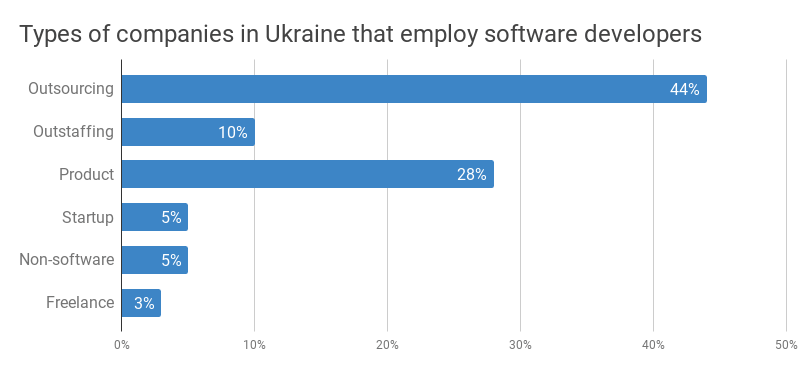 Types of software development companies in Ukraine: outsourcing, outstaffing, product, startup, non-software, freelancers