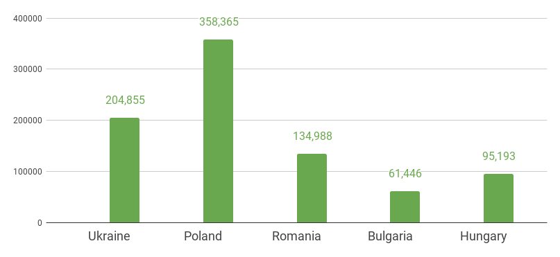 Stats on Software Developers in Eastern Europe