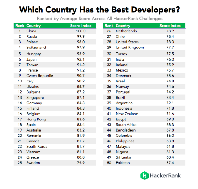 HackerRank Olympics: top-50 countries with the best programmers