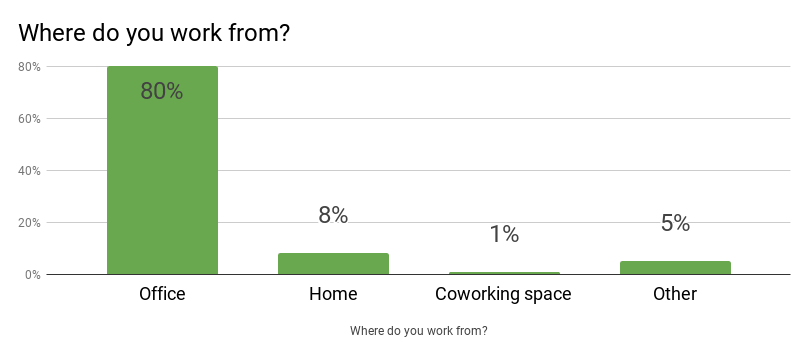 Working conditions: 80% of Ukrainian software developers work from an office