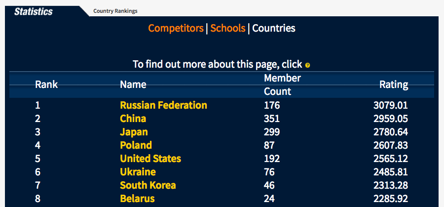 TopCoder chart of countries with the best programmers