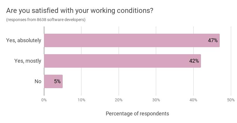Workplace satisfaction rates among Ukrainian software developers