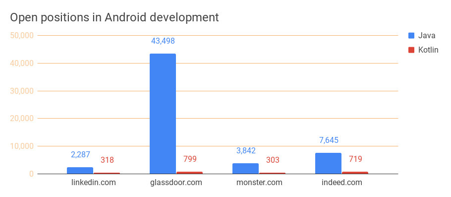 Demand for Android developers (US)
