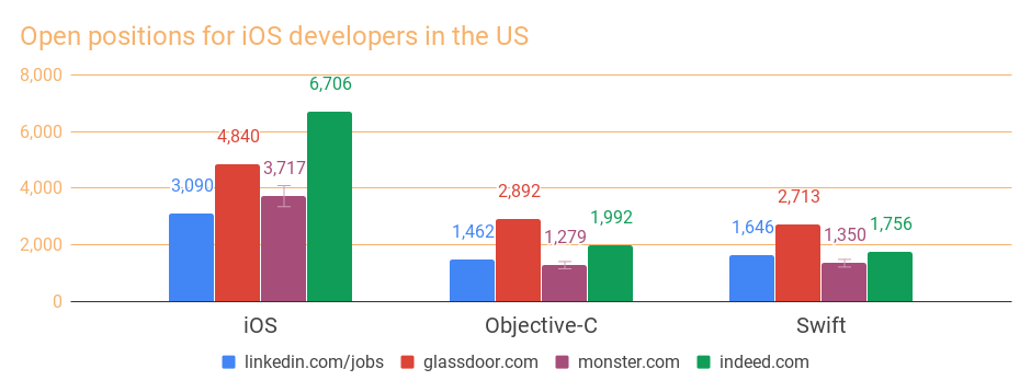 Demand for iOS developers