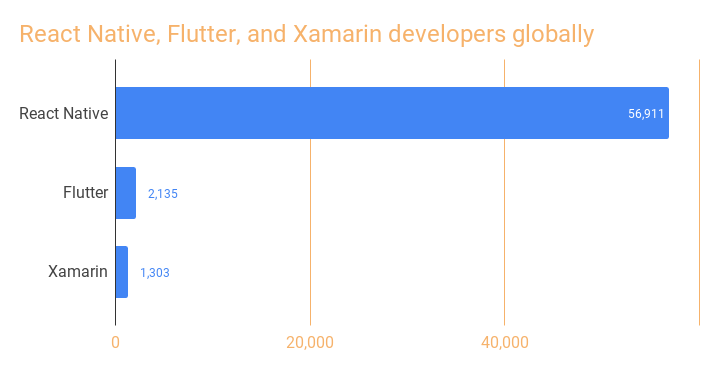 React Native and Flutter developers globally