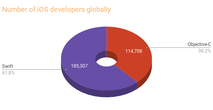 Global supply of iOS developers