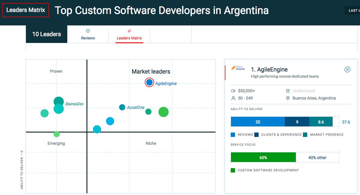 screenshot of the Clutch Leader Matrix for Argentina