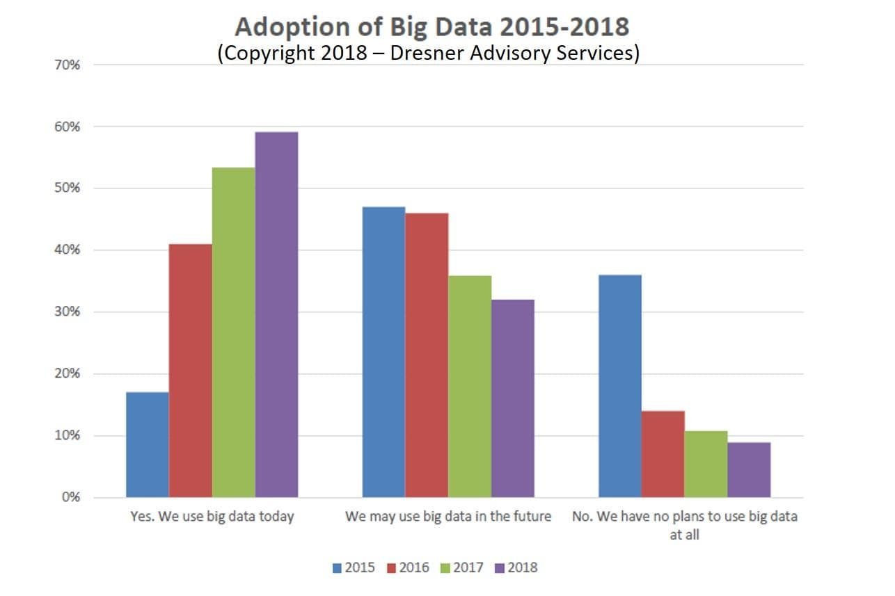 Big Data adoption statistics