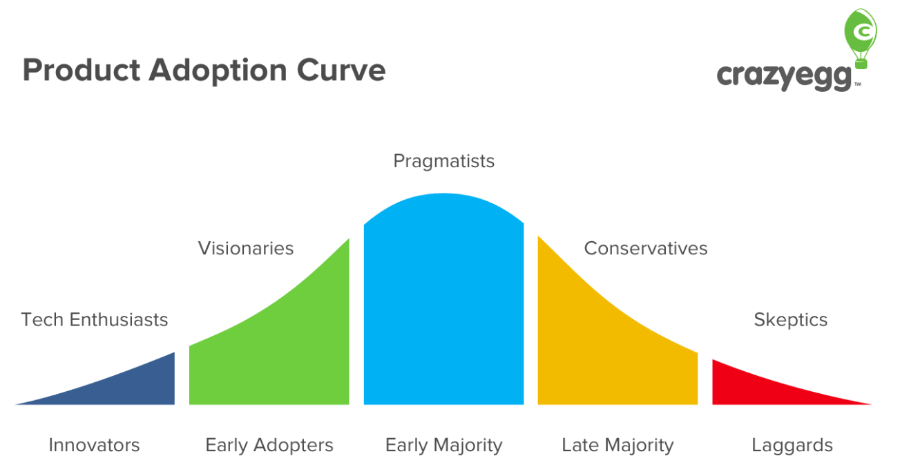 The product adoption curve