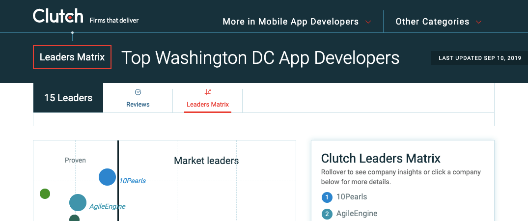 Clutch Leader Matrix for app developers in DC. AgileEngine ranks second