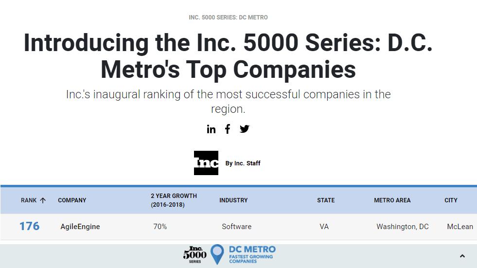 AgileEngine ranks 176th on Inc. 5000 Series DC Metro