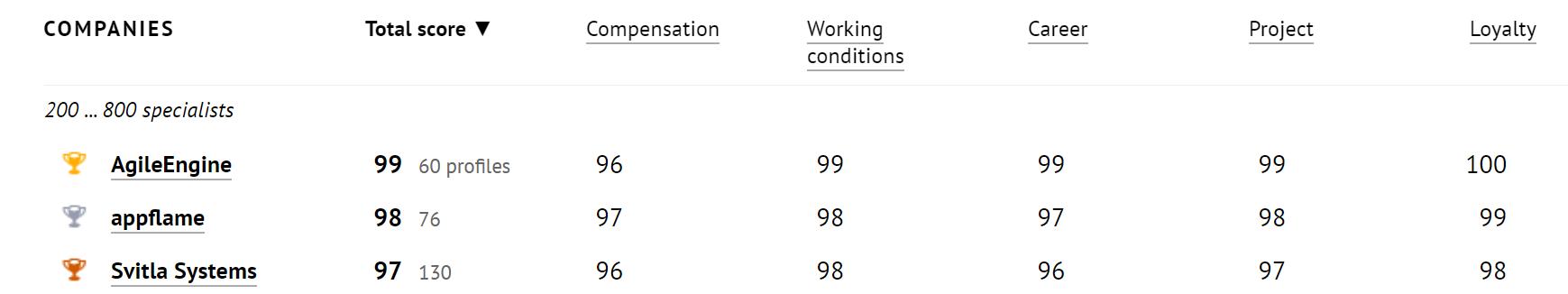 AgileEngine ranked #1 on the DOU website (screenshot)