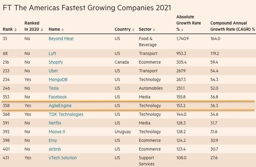 FT Americas 2021 — the table showing some of the leaders including Facebook, Netflix, Etsy, Airbnb, and AgileEngine